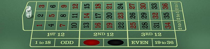 Premier Roulette layout